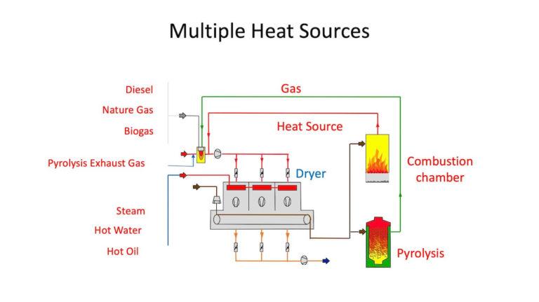 Multiple heat sources